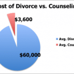 Is Couples Therapy Worth It?