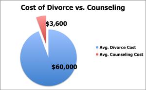 To Divorce Or Not To Divorce